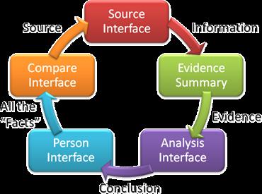 这Evidence Management Diagram