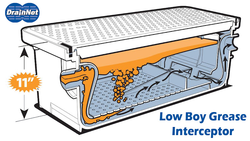 Low Profile Plastic Grease Interceptor 25 Gpm Grease Traps By Drain Net
