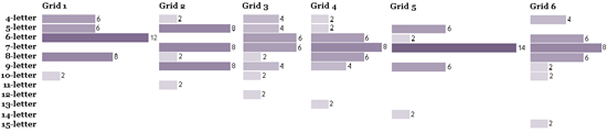 Length Distribution In Gridman's Grids