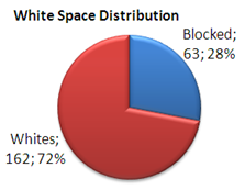 White Space Distribution In Grid