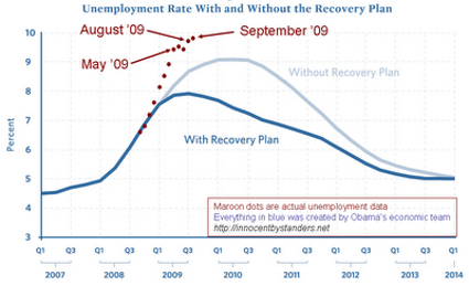 stimulus-vs-unemployment-september-dots.png