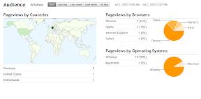 Blogger Stats Besucher