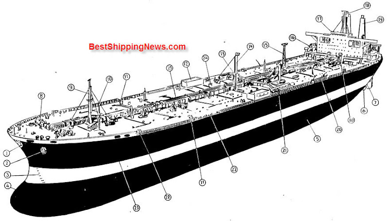 Chemical tanker, Product tanker, Oil tanker - Shipbuilding