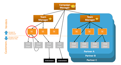 CloudShare_Workflow