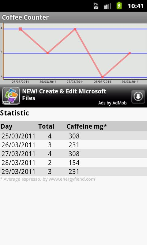 Coffee Counter - screenshot