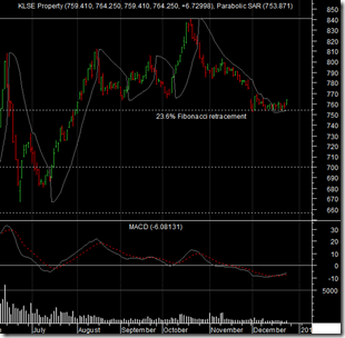 malaysia-property-index-chart