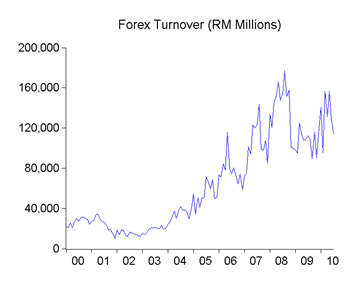 Rm forex
