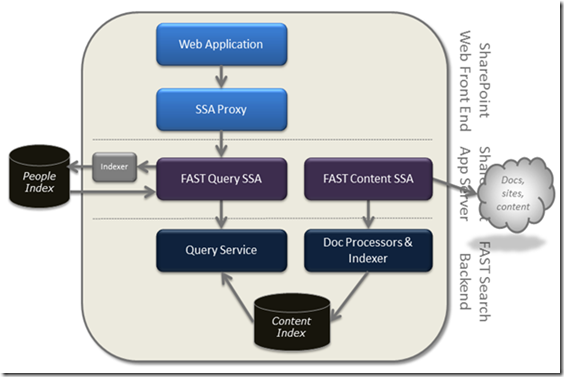 a static state: part 2 - fast for sharepoint 2010 logical ... sharepoint 2010 search diagram #12