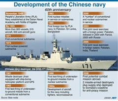 EN2356C-CHINA-MILITARY-NAVY-ANNIVERSARY