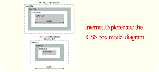 Internet Explorer and the CSS box model