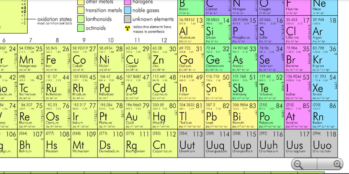 Pt dynamic periodic table periodic diagrams science for Ptable interactive