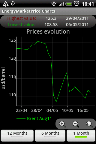 Energy Market Price - screenshot