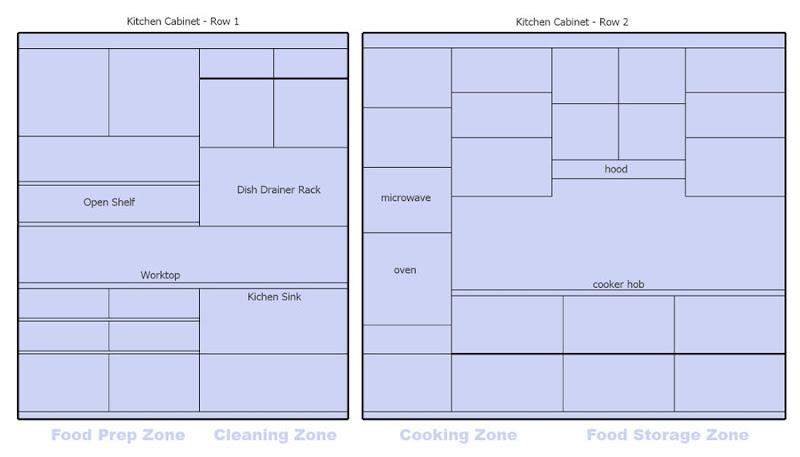 Design challenges kitchen zones for Kitchen design zones