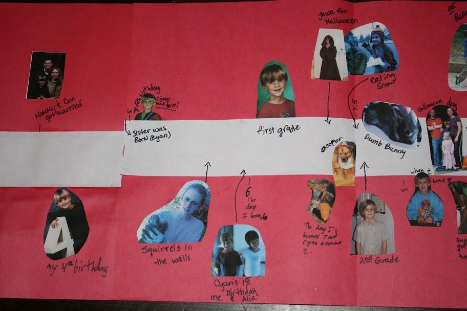 Homeschooling In The Rose Garden Timeline Of Kids