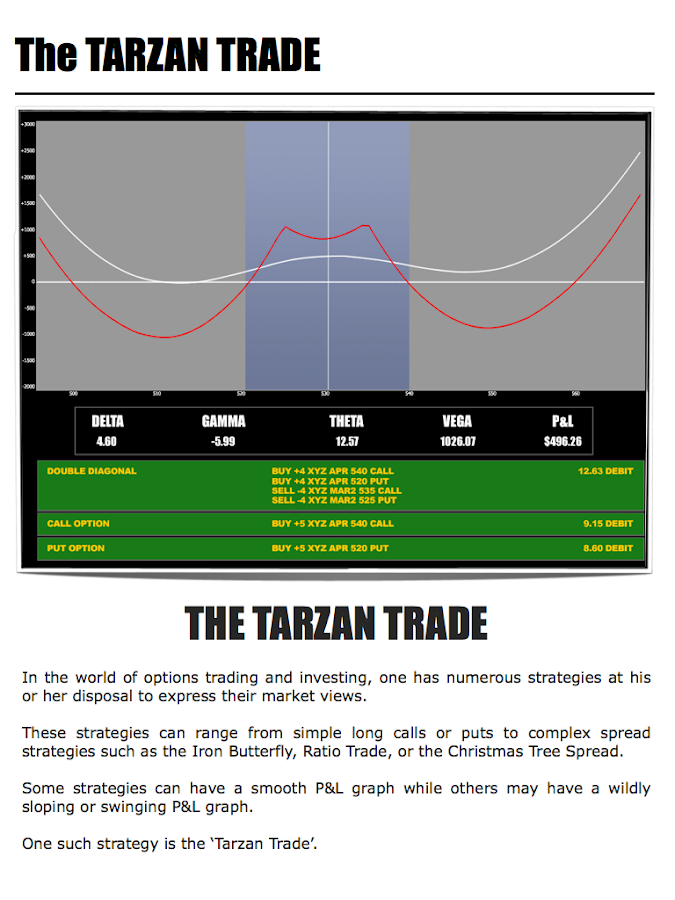 Option trading must read