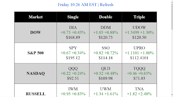 Most liquid stock index options