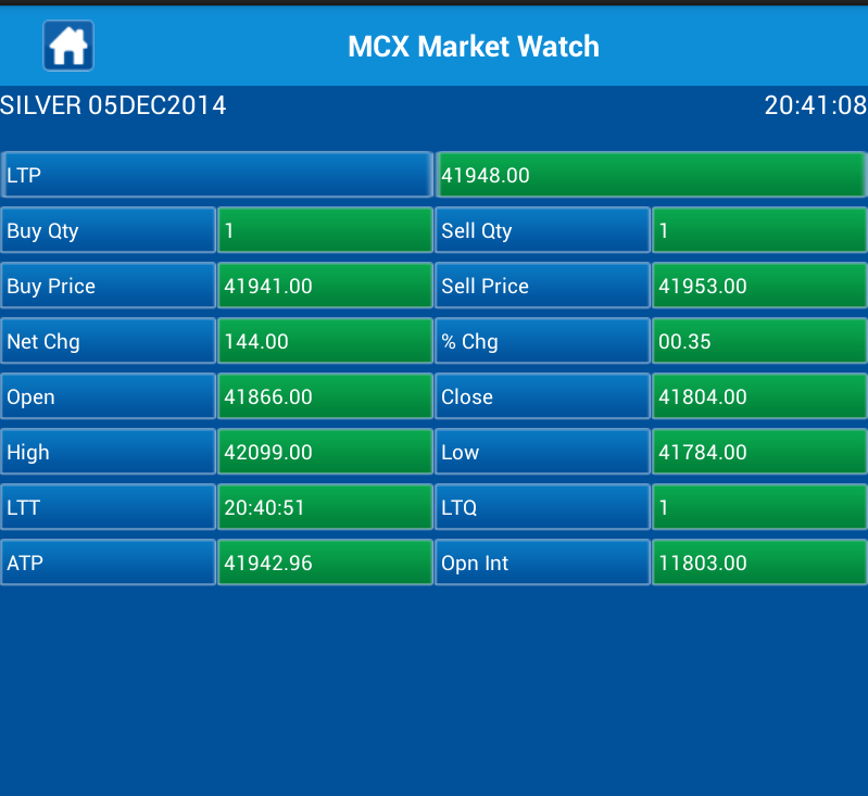 Mcx Market Watch Android Apps On Google Play