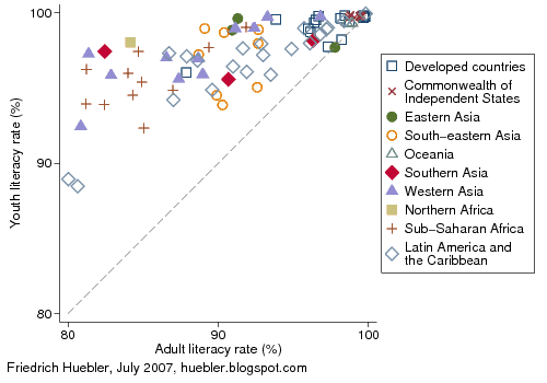 Scatter plot of adult and youth literacy rates by country