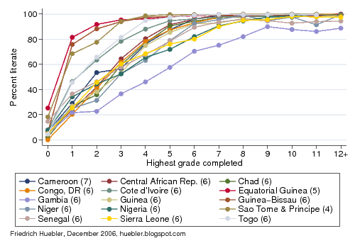 Line graph showing link between years of eduation and literacy rate in West and Central Africa