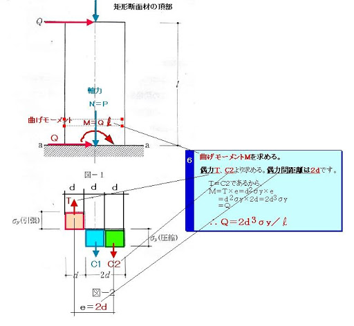 一級建築士試験 平成24年度 「目で解く構造計算②」