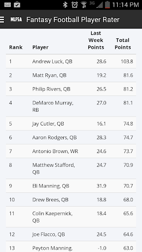 Fantasy Football Player Rater
