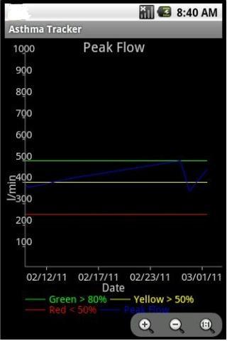 Asthma Tracker & Log (free)- screenshot