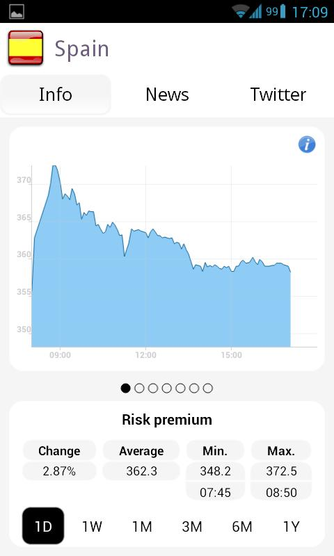 Euro Risk Premium - screenshot