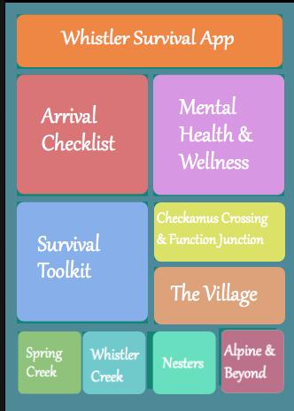 Whistler Survival App