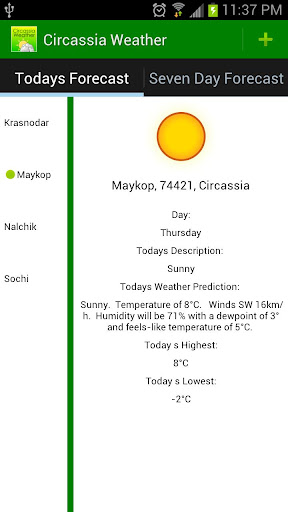 Circassia Weather