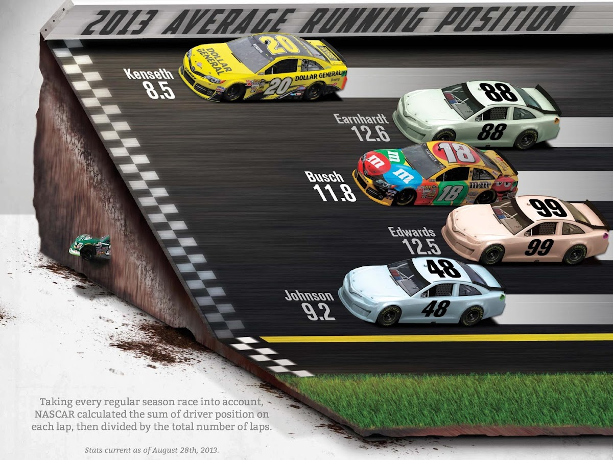 Chase Guide - Joe Gibbs Racing - screenshot