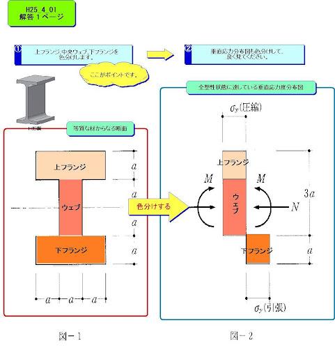 一級建築士試験 平成25年度 「目で解く構造計算①」