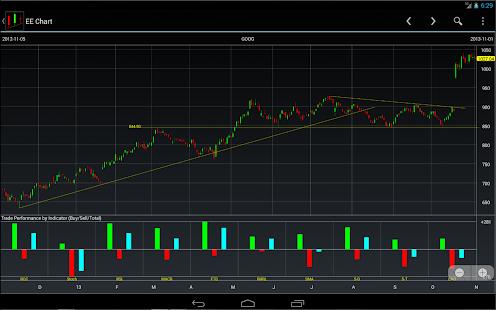 EE Stock Charts