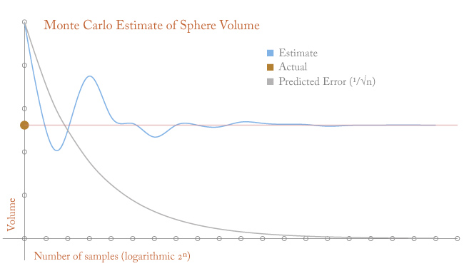 Sphere Volume with the Monte Carlo Method