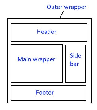 blogger-layout