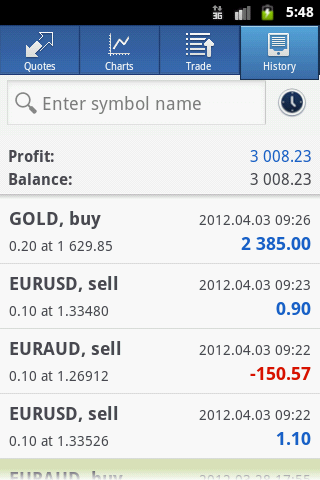 Forex micro account mt4