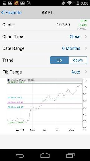 Fibonacci Stock Chart