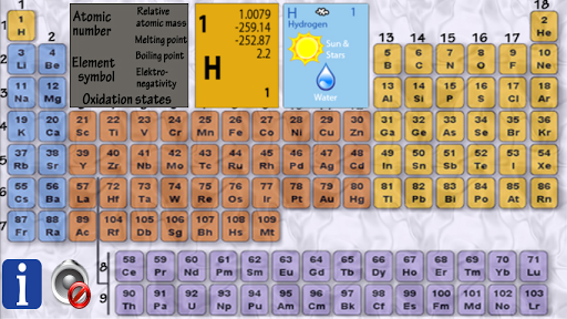 Chemistry Periodic Table FREE