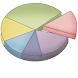 Life Pattern Analysis
