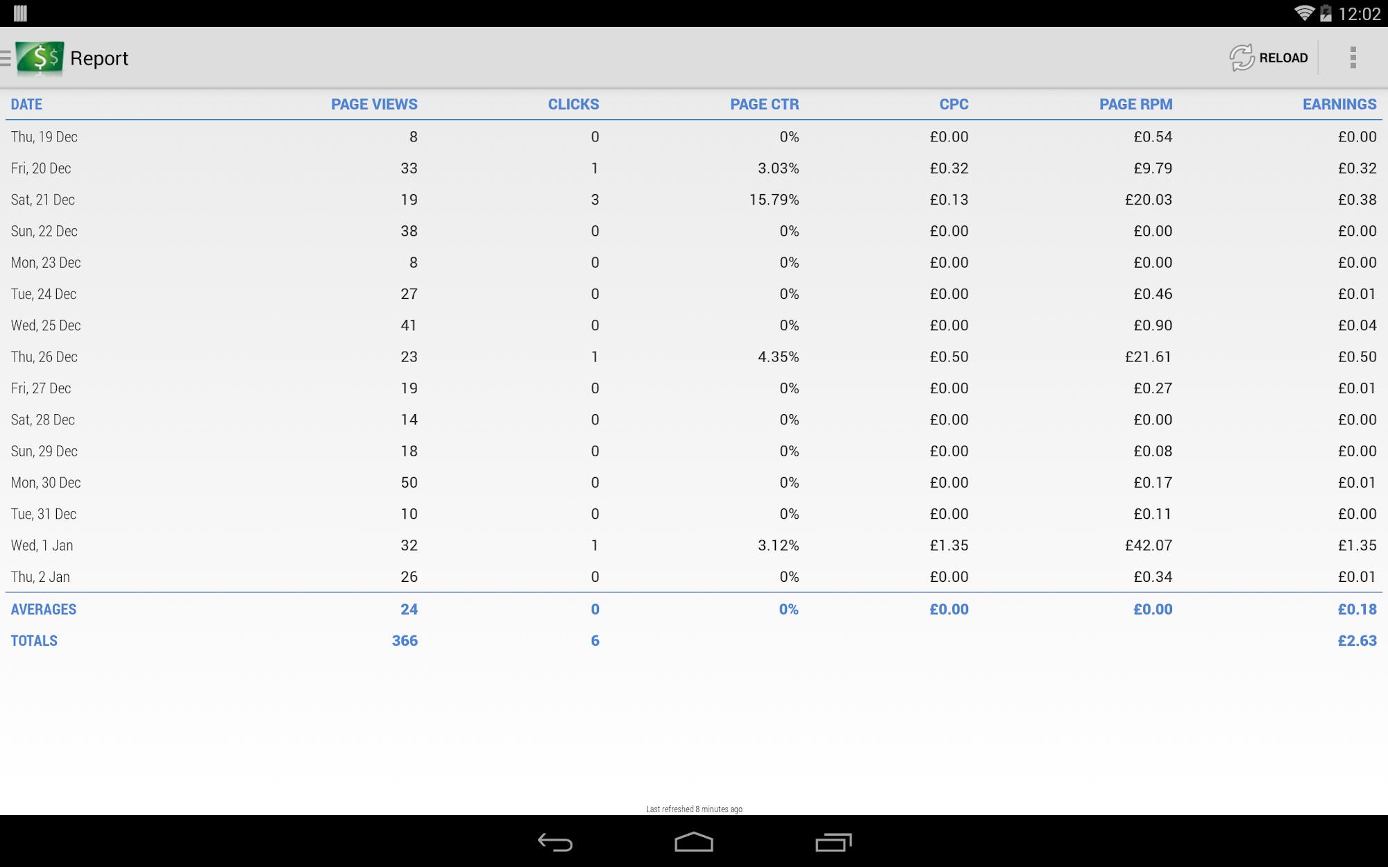 AdSense Dashboard screenshot #6