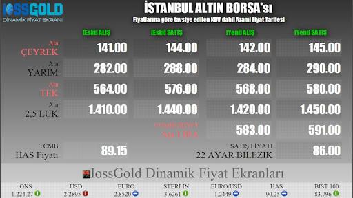 Eskişehir IossGold Fiyat Ekran