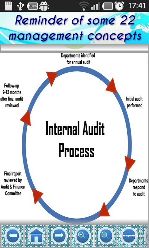 Internal Audit P Amp P Manual Demo Android Apps On Google Play