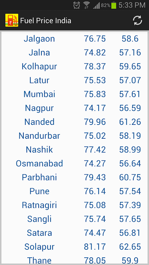 Fuel Price India Petrol Diesel- screenshot