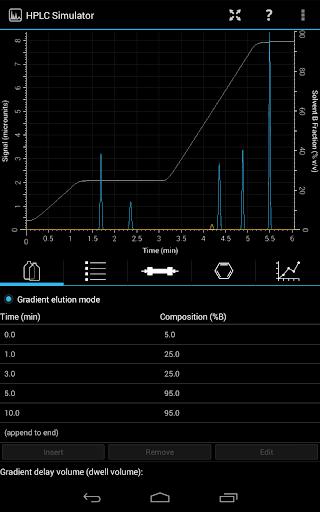 【免費工具App】HPLC Simulator-APP點子