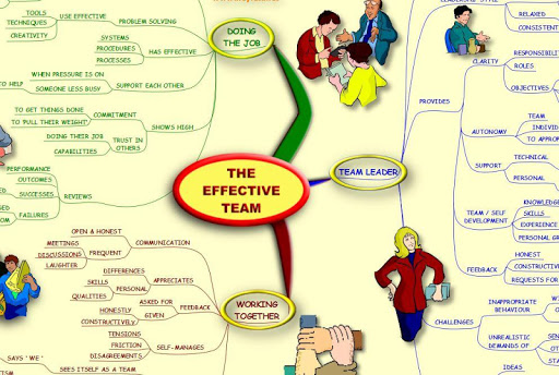 The Effective Team - Mind Map