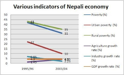 Remittence income in nepal