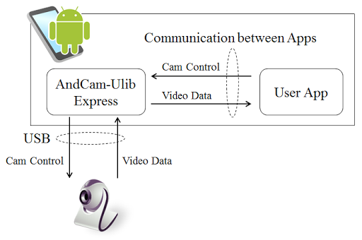 AndCam-ULib Express