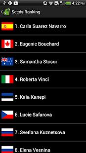 Tennis Scores 2014 ATP WTA