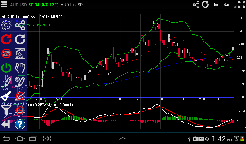 Interactive forex charts android apps on google play