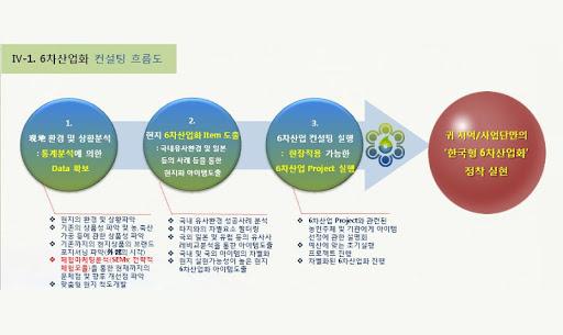 한국6차산업