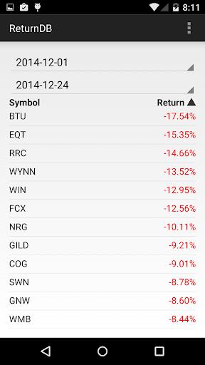 Historical Stock Returns